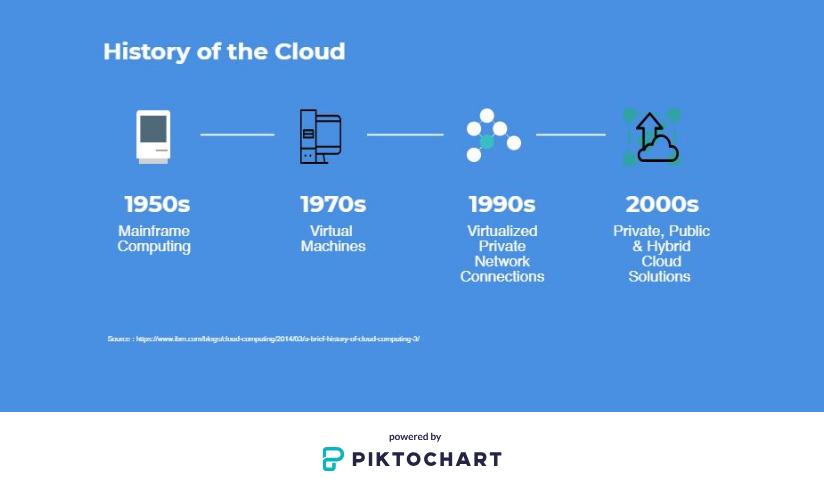 History of the Cloud 2.JPG